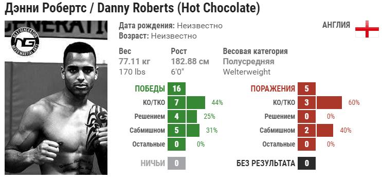 Прогноз на бой Зелим Имадаев – Дэнни Робертс