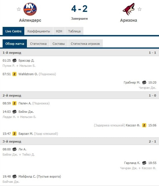 Ставки на время гола и последнюю заброшенную шайбу