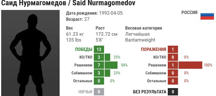 Прогноз на бой Саид Нурмагомедов – Раони Барселос