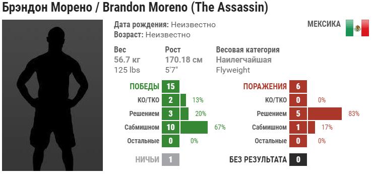 Прогноз на бой Брэндон Морено – Кай Кара-Франс
