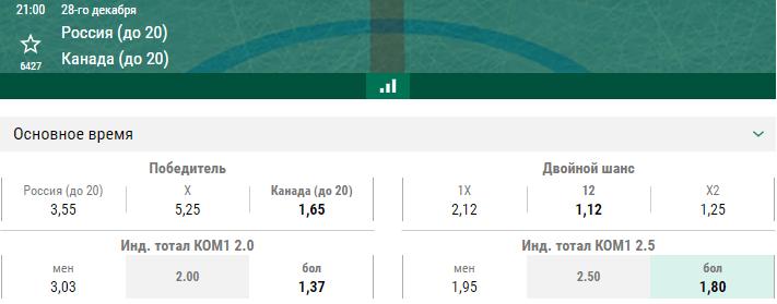 Россия – Канада. Прогноз матча молодёжного Чемпионата Мира