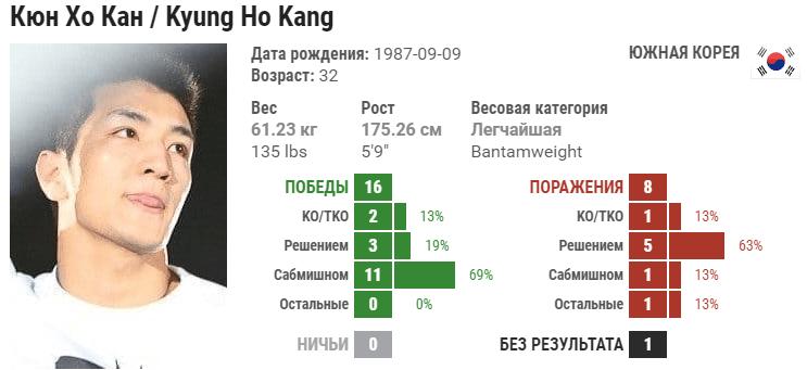 Прогноз на бой Кюн Хо Канг – Пингуань Лю