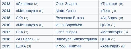 Статистические особенности КХЛ