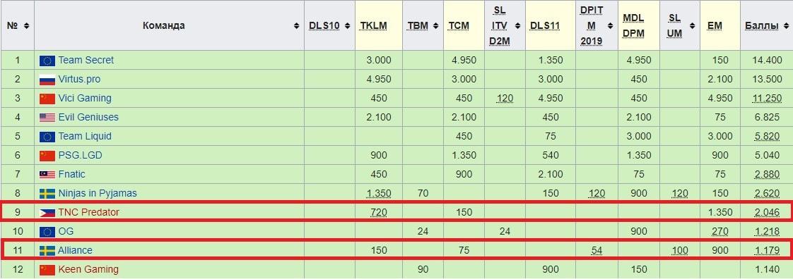 Как делать ставки на Dota 2 в зависимости от части сезона?