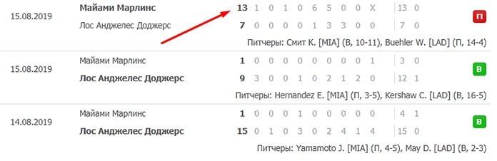 Стратегия ставок на тотал в бейсболе