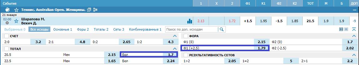 Донна Векич – Мария Шарапова. Прогноз матча Australian Open