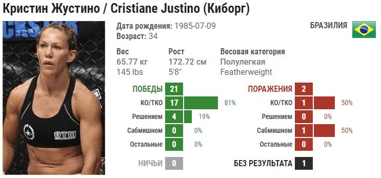 Прогноз на бой Кристиана Жустину – Джулия Бадд