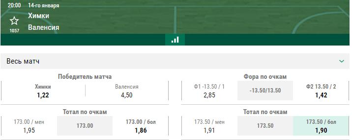 Химки – Валенсия. Прогноз матча Евролиги