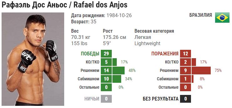 Прогноз на бой Рафаэль дос Аньос – Майкл Кьеза
