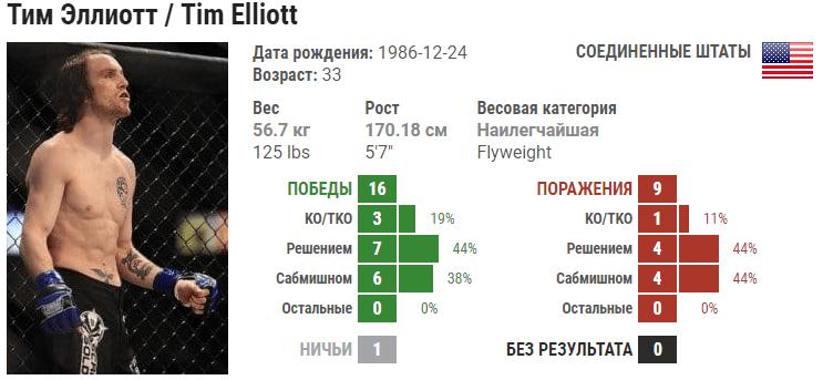 Прогноз на бой Тим Эллиот – Аскар Аскаров