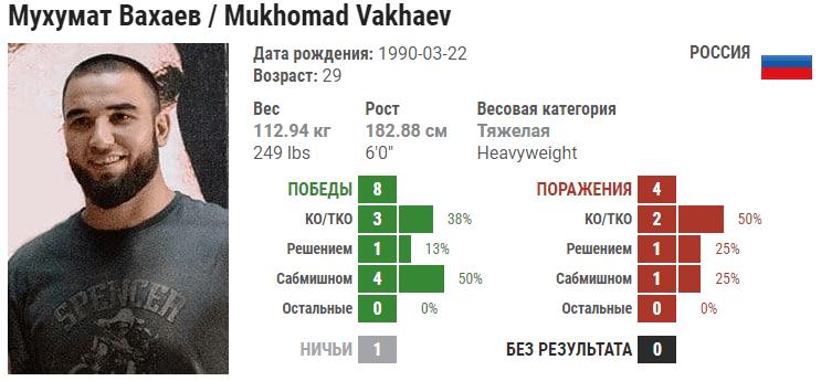 Евгений Гончаров – Мухумат Вахаев. Полное видео боя