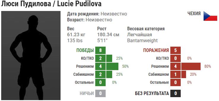 Прогноз на бой Джастин Киш – Люси Пудилова