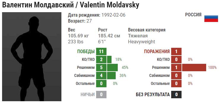 Прогноз на бой Хави Айяла – Валентин Молдавский