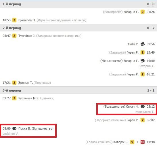 Особенности ставок на Еврохоккейтур