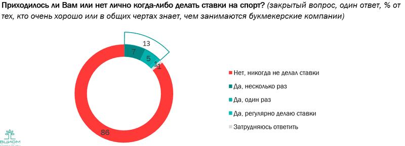 ВЦИОМ изучил сферу ставок на спорт и отношение россиян к букмекерским конторам