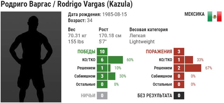 Прогноз на бой Брок Уивер – Родриго Варгас