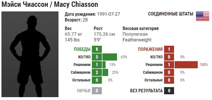 Прогноз на бой Мэйси Чиассон – Шанна Янг
