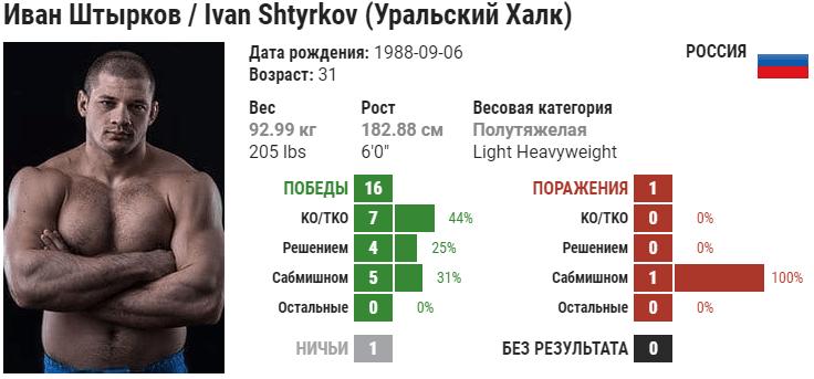 Прогноз на бой Иван Штырков – Павел Закржевски