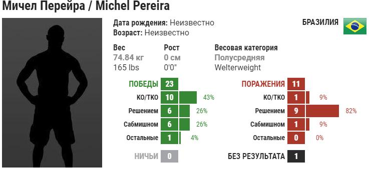 Прогноз на бой Диего Санчез – Мичел Перейра