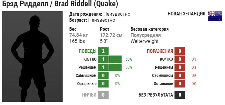 Прогноз на бой Магомед Мустафаев – Бред Ридделл