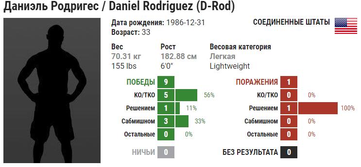 Прогноз на бой Тим Минс – Даниэль Родригес