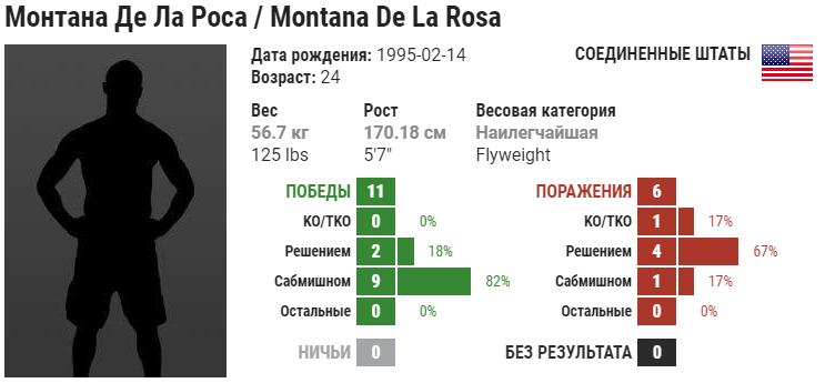 Прогноз на бой Монтана Де Ла Роса – Мара Ромеро Борелла