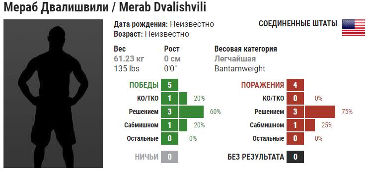 Прогноз на бой Кейси Кенни – Мераб Двалишвили