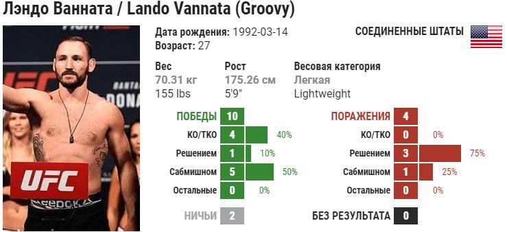 Прогноз на бой Янси Медейрос – Лэндо Ванната