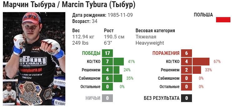 Прогноз на бой Марчин Тыбура – Сергей Спивак
