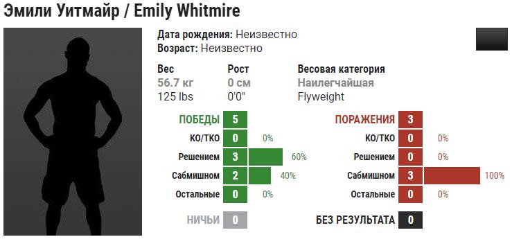 Прогноз на бой Эмили Уитмайр – Полиана Виана