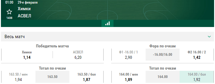 Химки – АСВЕЛ. Прогноз на матч, определяющий судьбу команд в Евролиге