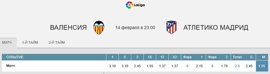 Валенсия - Атлетико. Продолжат ли «оранжевые» свою домашнюю беспроигрышную серию?