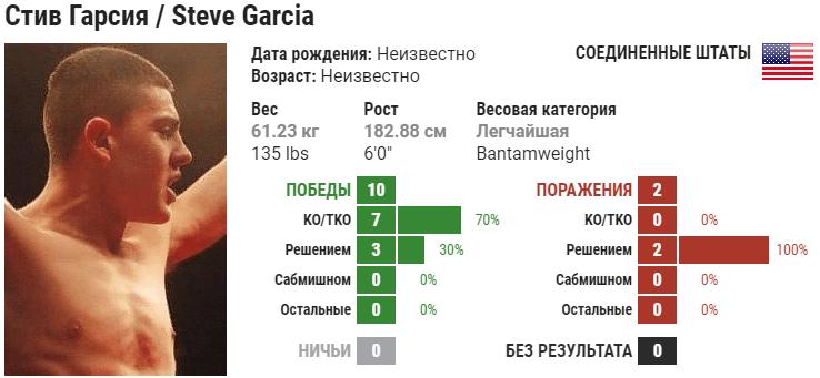 Прогноз на бой Луис Пенья – Стив Гарсия