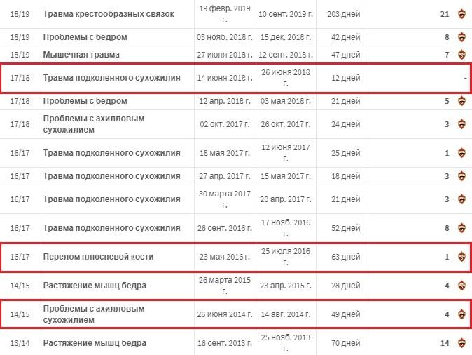 Ставки на сборную России на ЕВРО 2020