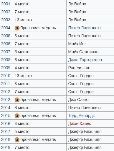 Прогнозы на матчи ЧМ-2020 по хоккею. ТОП-сборные
