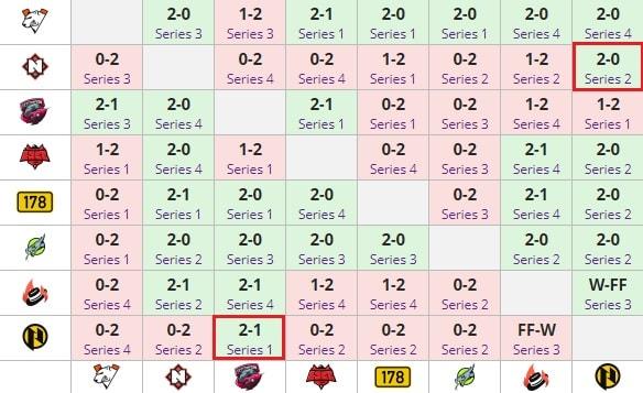 Особенности ставок на Parimatch League по Dota 2