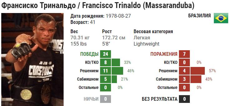 Прогноз на бой Франциско Триналдо – Джон Макдесси