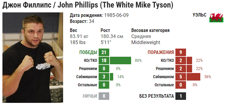 Прогноз на бой Джон Филлипс – Душко Тодорович