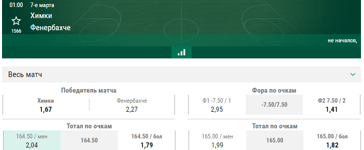 Химки – Фенербахче. Прогноз на определяющий матч в борьбе за плей-офф