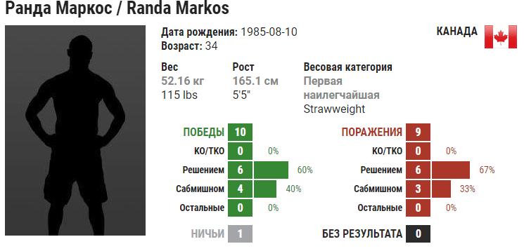 Прогноз на бой Аманда Рибас – Ранда Маркос