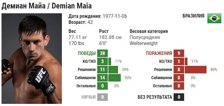 Прогноз на бой Демиан Майя – Гилберт Бернс
