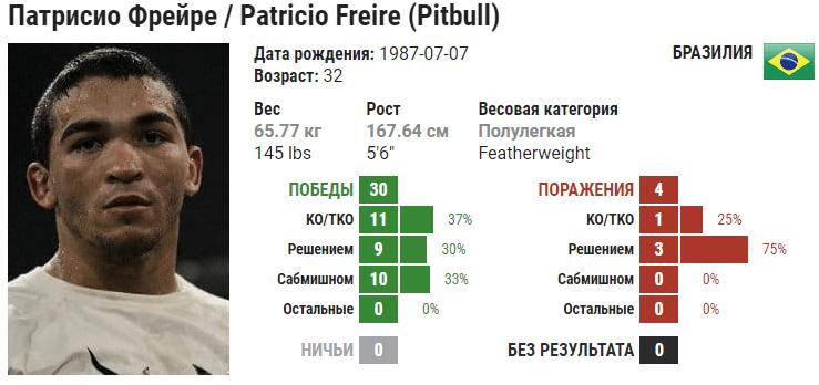 Прогноз на бой Патрисио Фрейре – Педро Карвальо