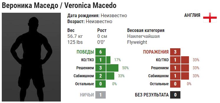 Прогноз на бой Вероника Маседо – Беа Малецки