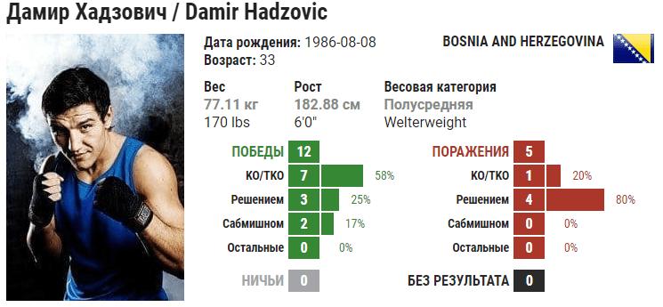 Прогноз на бой Ренато Мойкано – Дамир Хадзович
