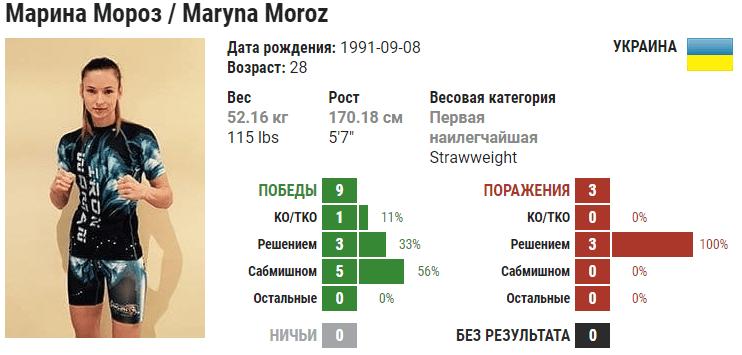 Прогноз на бой Майра Буэно Сильва – Мария Мороз