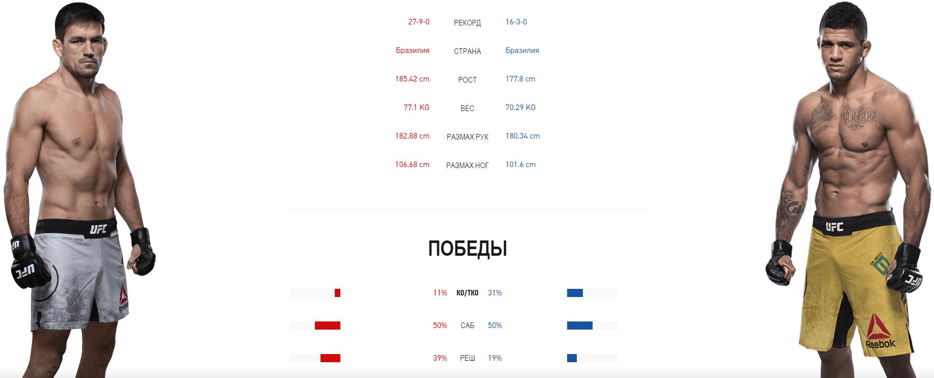 Дайджест UFC Fight Night 170