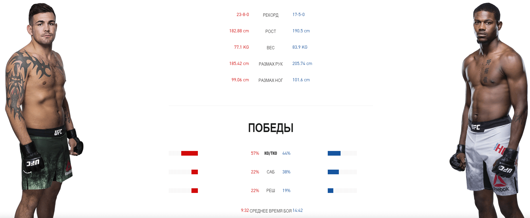 Дайджест UFC Fight Night 171