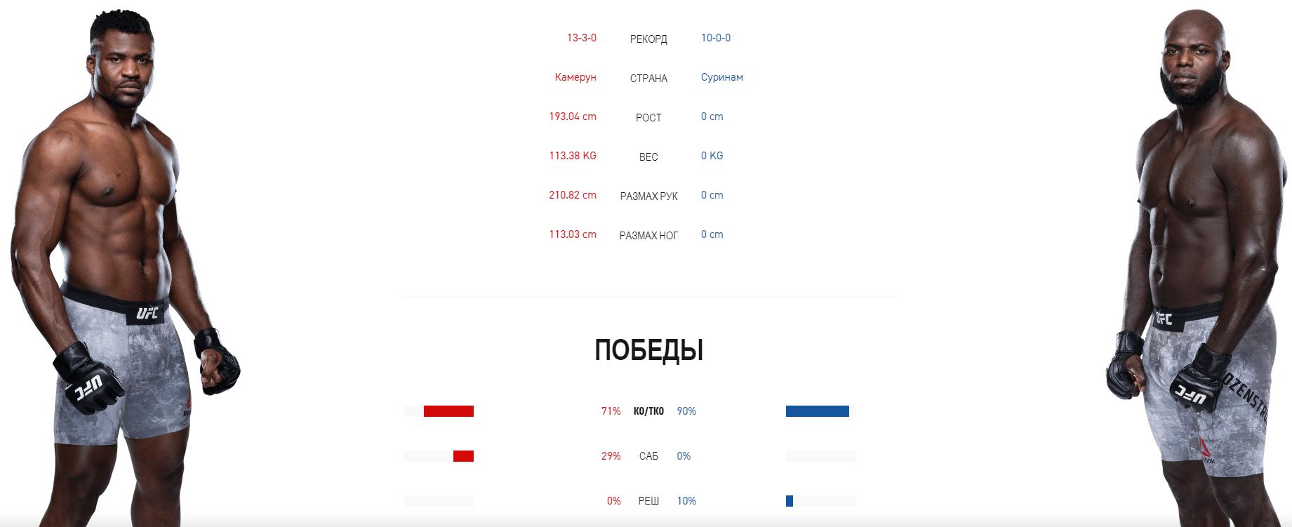Дайджест UFC 249