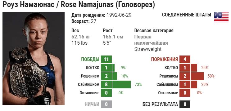 Прогноз на бой Джессика Андраде – Роуз Намаюнас