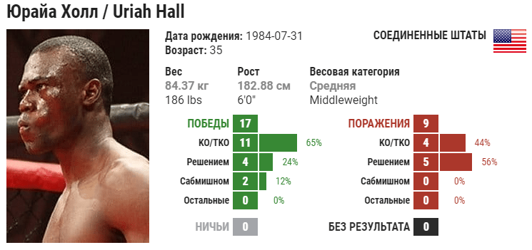 Прогноз на бой Роналдо Соуза – Юрайя Холл